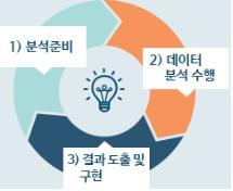 1 분석준비 2 데이터 분석 수행 3 결과 도출 및 구현